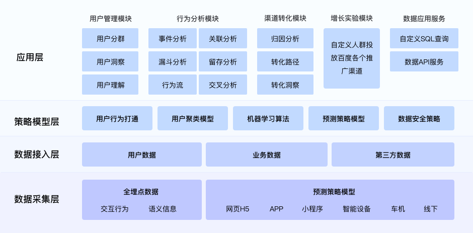 https://tongji.baidu.com/web/image/analytics_cloud_framework.png?__v=1583133194879